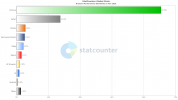 StatCounter-browser-ww-monthly-202011-202011-bar.png